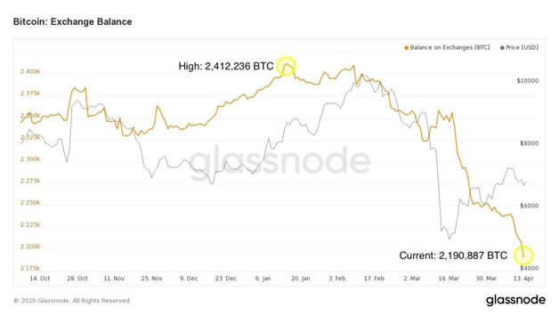 Bought the Recent Bitcoin Dip - Here's How You Could Take Profits