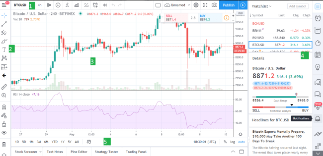 How to Use TradingView