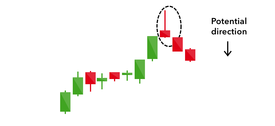 Shooting Star Candlestick Patterns