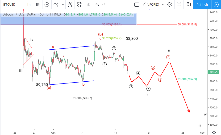 Bitcoin price prediction October 16