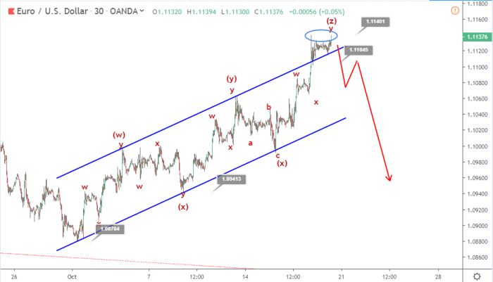 EURUSD Elliott wave analysis October 18
