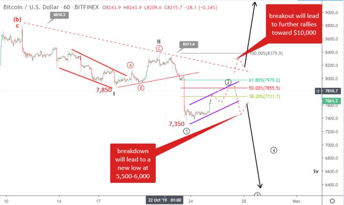 Bitcoin price prediction October 25