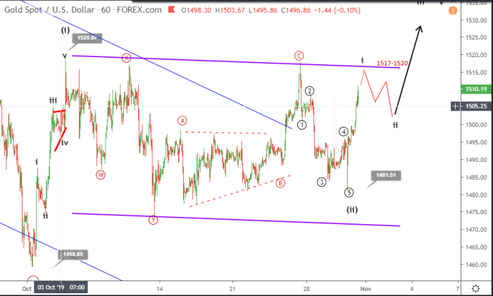 Gold Elliott wave analysis October 31