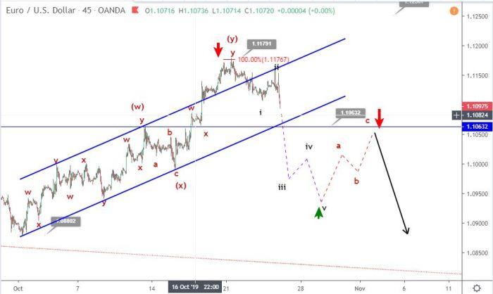 EURUSD Elliott wave post ECB