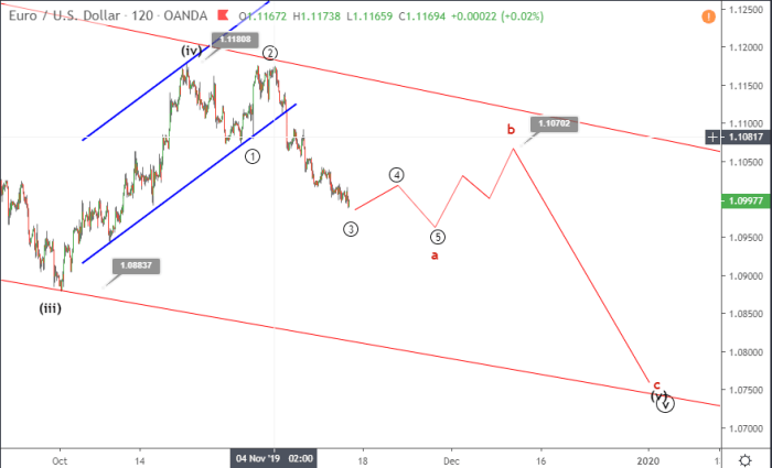 EURUSD Elliott wave analysis November 14
