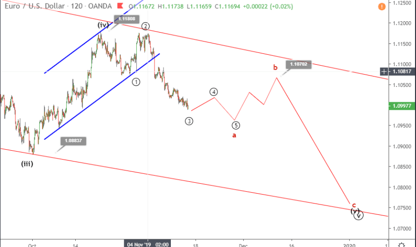 EURUSD Elliott wave analysis November 14 update
