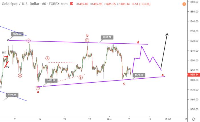 Gold Elliott wave analysis November 7