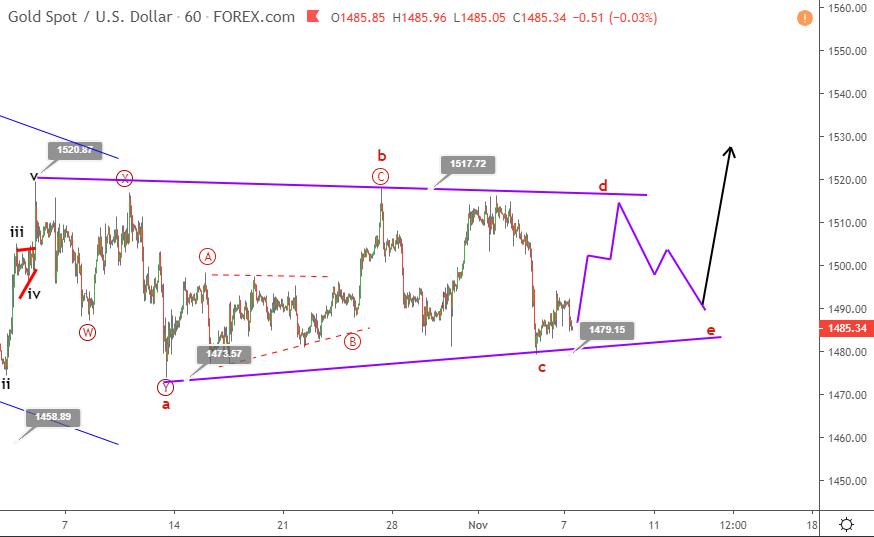 Gold Elliott wave analysis November 7 update
