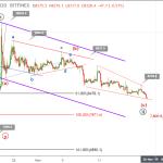 Bitcoin price drops below $8,500 after false breakout