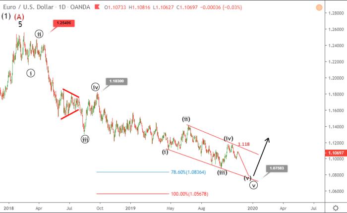 EURUSD consolidates below 1.108