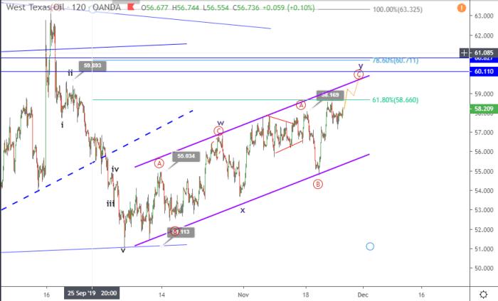 WTI Crude spikes