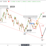 EURUSD Elliott wave analysis - price breaks 1.11 pre-ECB