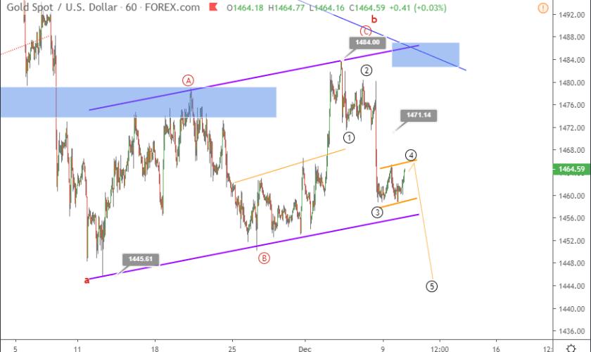 Gold Elliott wave analysis - will XAUUSD slump toward 1400?