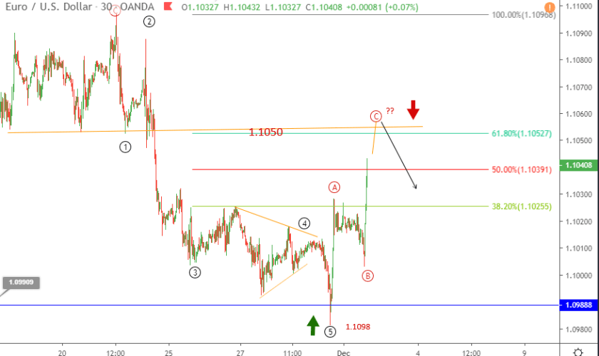 EURUSD Elliott wave analysis as market mood oscillates
