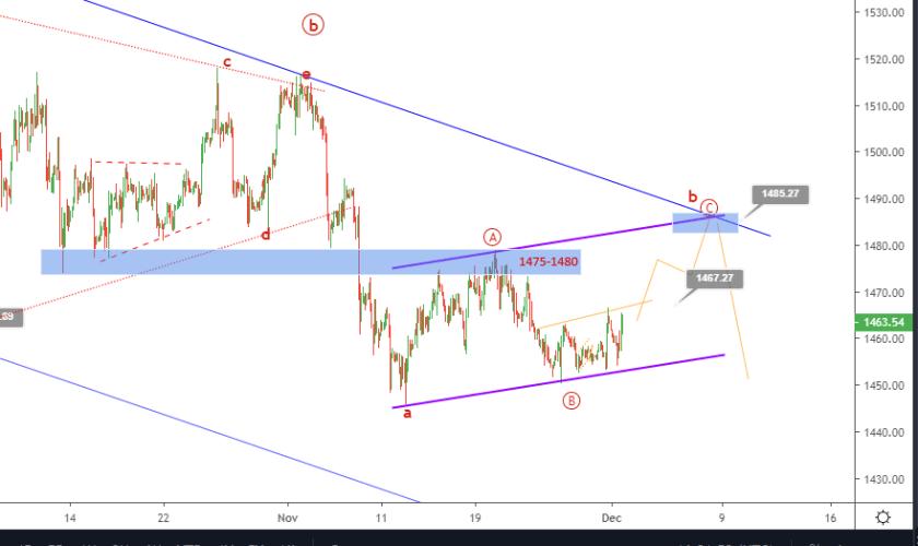 Gold Elliott wave analysis price bounces off 1450
