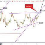 GBPUSD Elliott wave analysis- bullish breakout on USD weakness