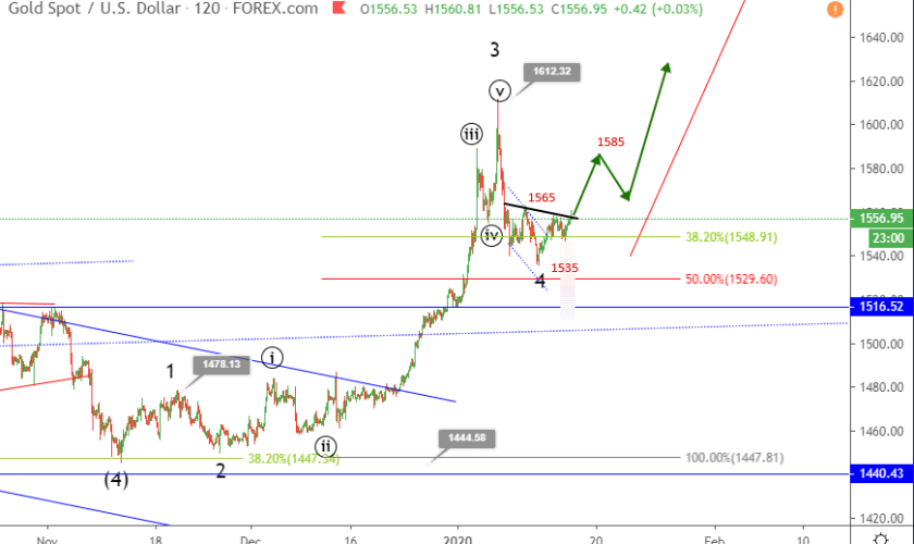 Gold Elliott wave analysis after US-China trade agreement