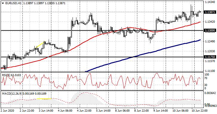 EURUSDH1