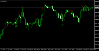 Candle Wicks Length Display Indicator