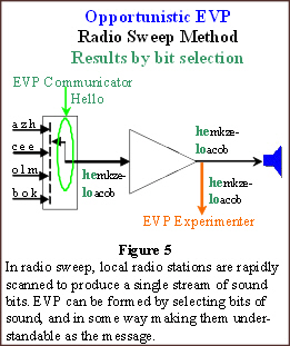 ccaaevp2008-fig5_opportunistic_evp-radiosweep