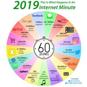 2019 This Is What Happens In An Internet Minute