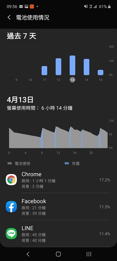 Note 10 lite (Exynos 9810) 耗電問題 - Mobile01