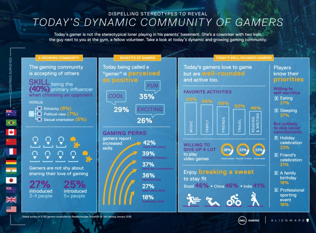 Dell study debunks long held stereotypes about gaming