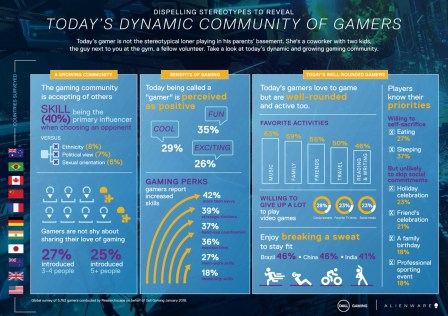 Dell-State-of-Gaming-Infographic