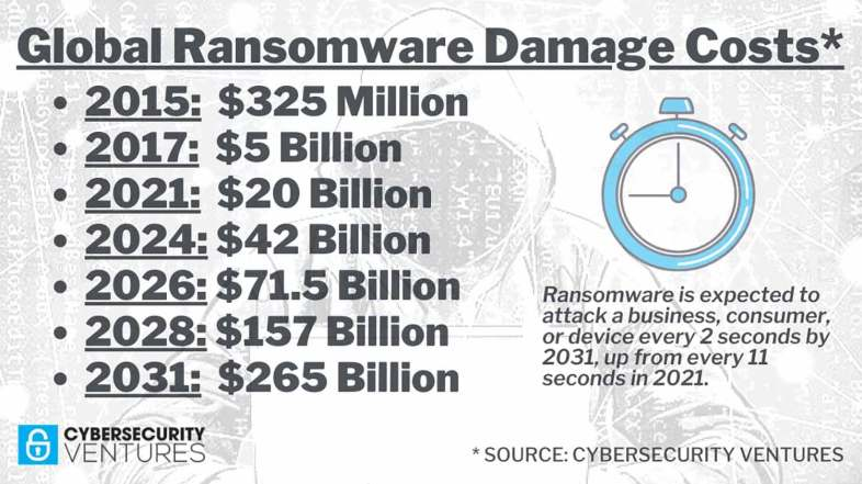 Ransomware costs will reach a whopping $265 billion globally by 2031.