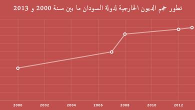 صورة السودان: الشعب تحت رحمة الديون
