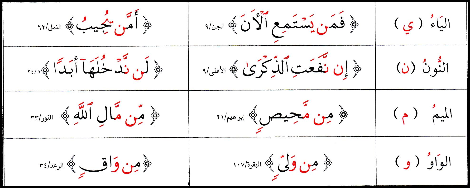 2 Al Idghaam At Tajweed 4 Beginners