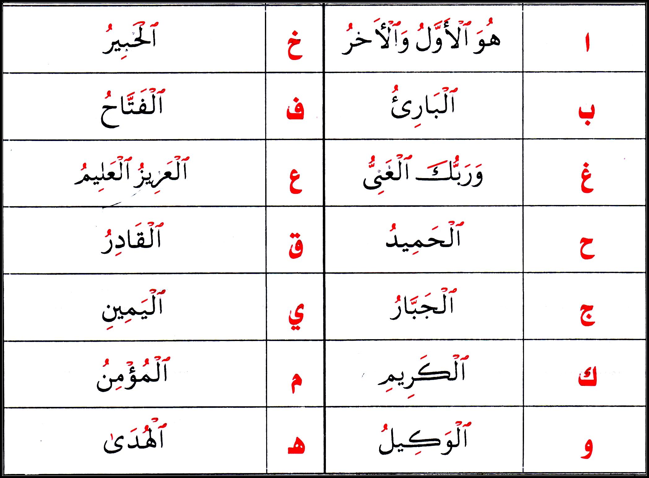 The Rules Of Laam Al Qamariyyah And Laam As Shamsiyyah