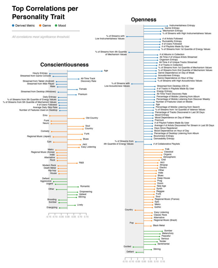 A selection of significant correlations for Conscientiousness and Openness, organized by variable category (blue = derived, orange = genre, green = mood).
