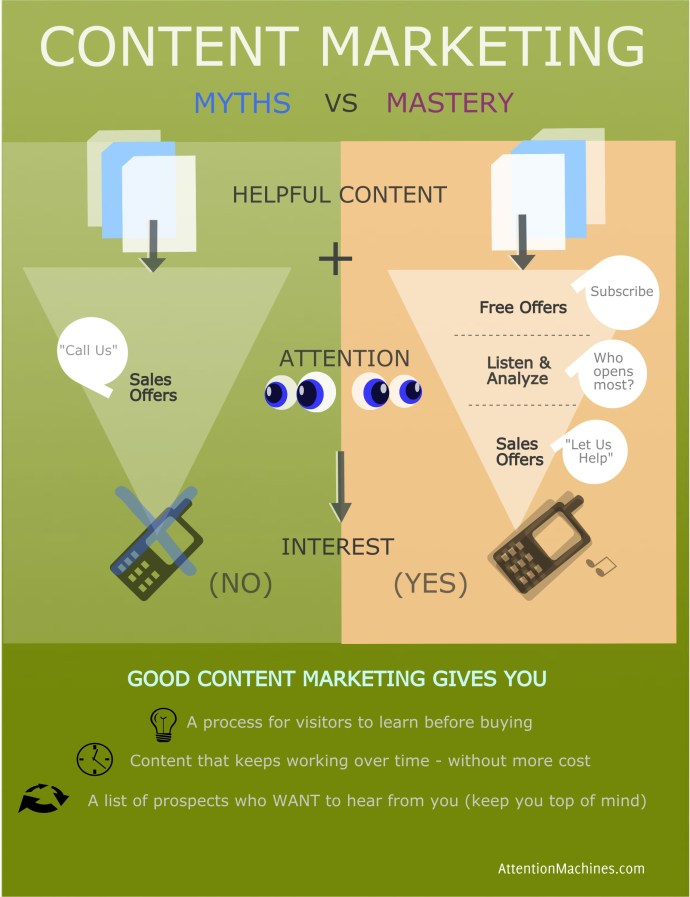 Content Marketing Myths vs Realitiies