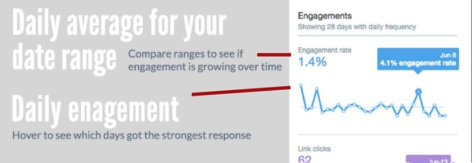 tweet engagement analytics