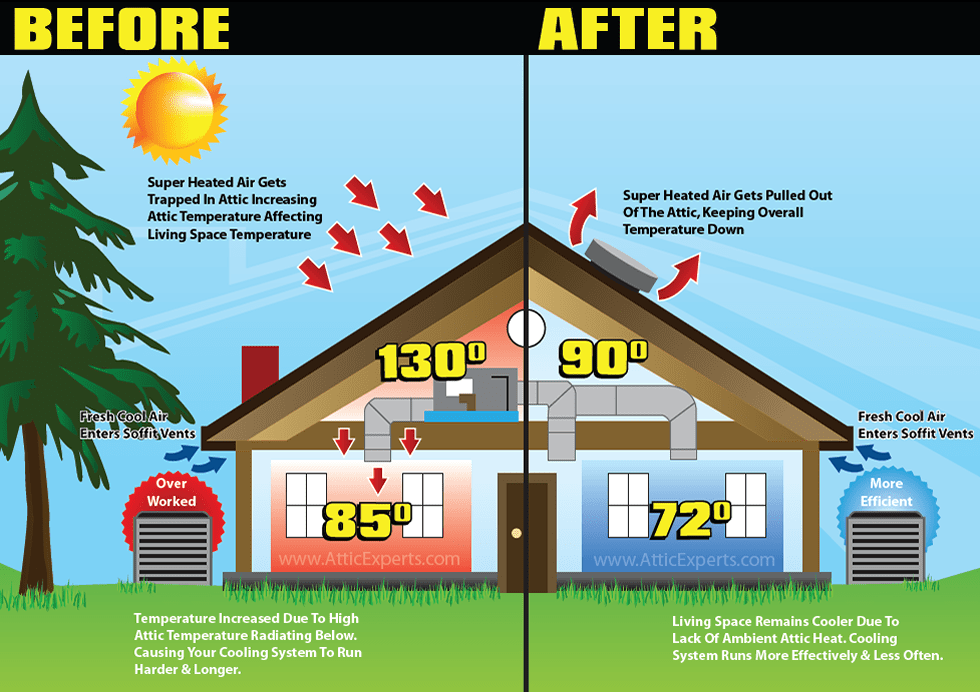 attic fans attic insulation ventilation
