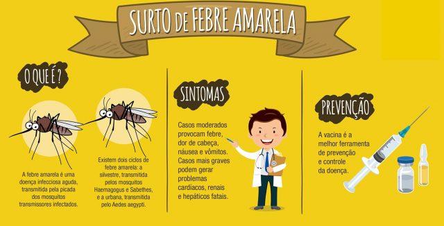 Prefeitura de Salvador amplia salas de vacinação contra Febre Amarela.