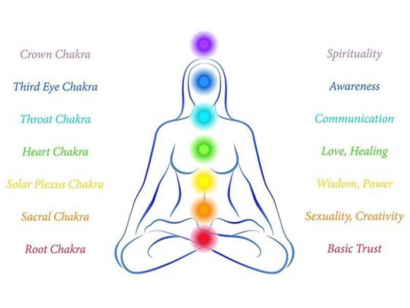 Chakra Meditation & Chakra System