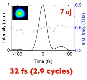 Extreme Photonics – Attoscience and Ultrafast Optics