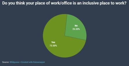 Wildgoose disability survey graph