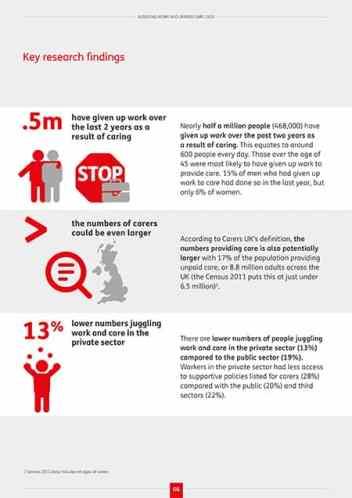 Carers UK research statistics