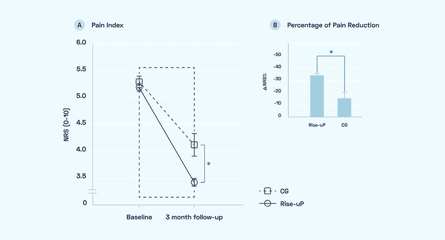 Kai app study primary outcomes image