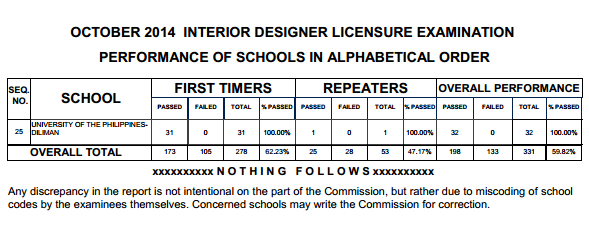 Here Are The Top Performing Performance Of Schools Interior Design Capture Tagged As October 2014 Board Exam