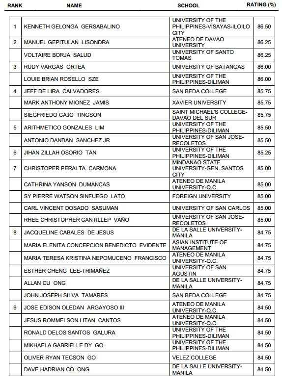 Top 10 Passers (TopNotchers) May 2015 Real Estate Broker