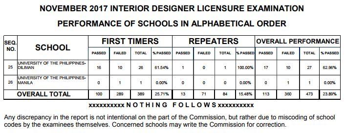Related Article Full List Of Passer For November 2017 Interior Designer Licensure Examination