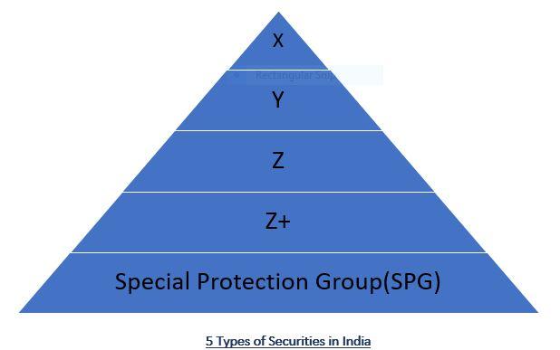 Type of Securities in India