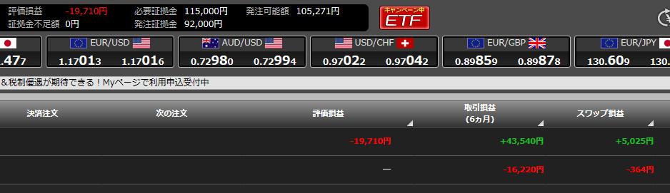 【AI投資】トライオートFXが+1.2万、ウェルスナビが+1700円と好調です!