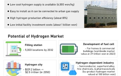 Korean institute develops affordable module to draw hydrogen fuel from urban gas pipes