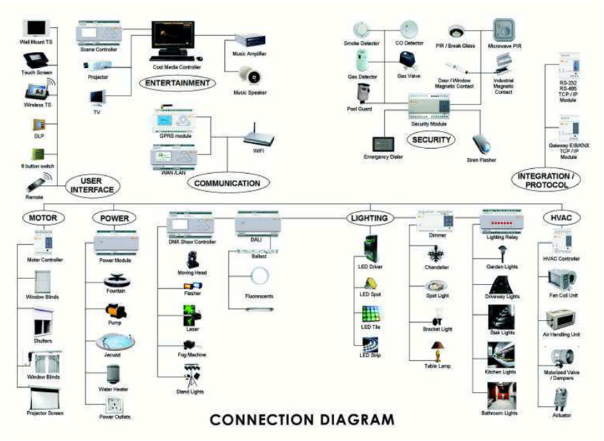building automation wiring diagrams designmethodsandprocesses co uk \u2022