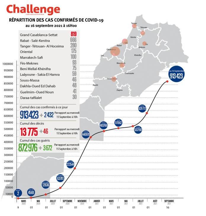 Évolution du coronavirus au Maroc. 2432 nouveaux cas, 913.423 au total, jeudi 16 septembre 2021 à 16 heures
